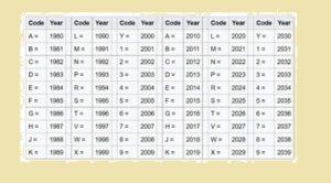 tabel nomor rangka tahun